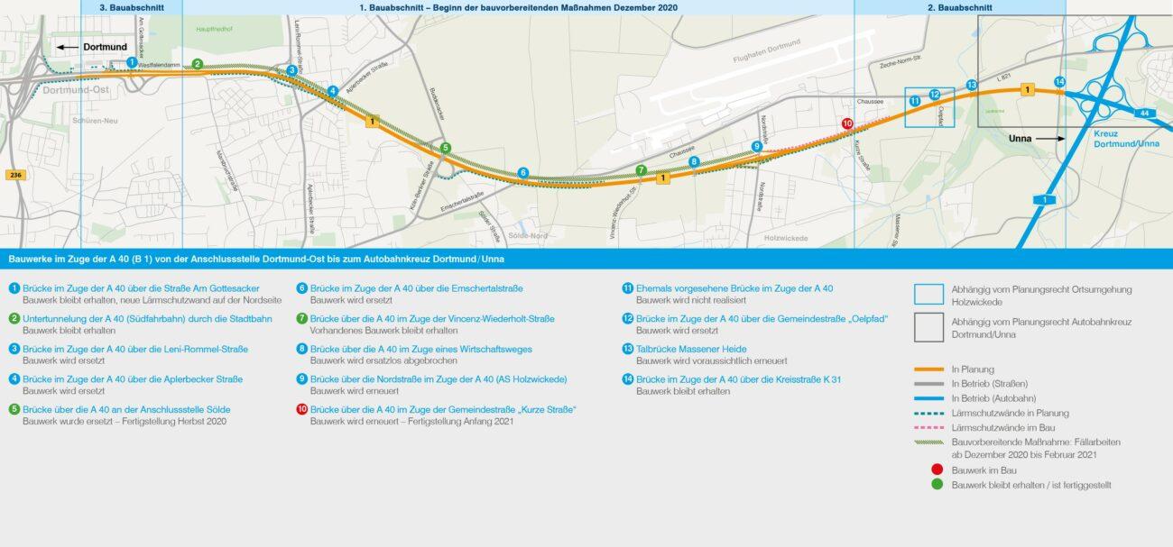 Bauablauf Ausbau B 1 zur A 40 in Dortmund