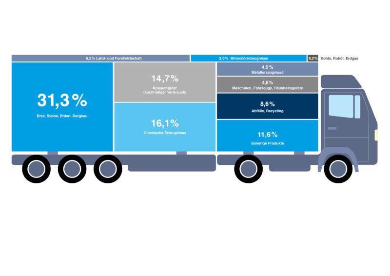 Anteil Güter an Lkw Transporten