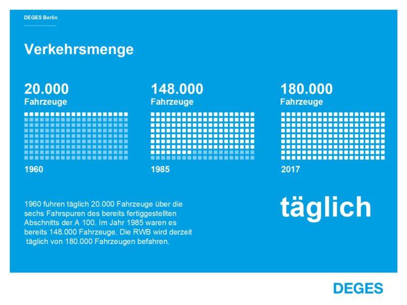 Infografik Rudolf-Wissell-Brücke Verkehrsmenge