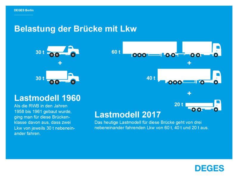 Infografik Rudolf-Wissell-Brücke
