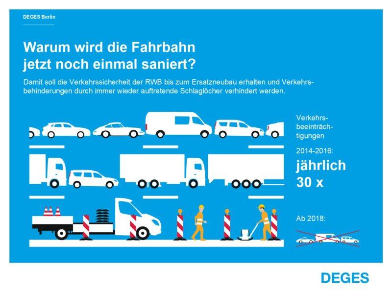 Infografik Rudolf-Wissell-Brücke Warum wird die Fahrbahn jetzt noch einmal saniert?