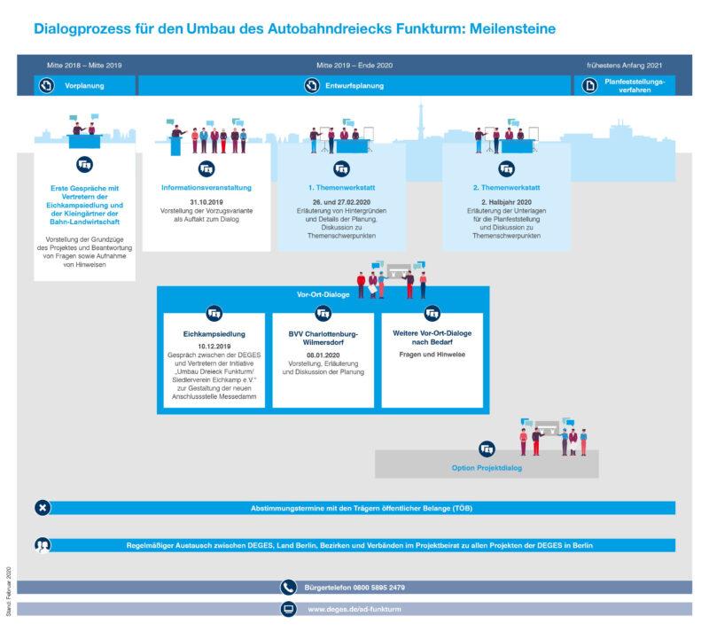 Dialogprozess der DEGES zum Umbau des Autobahndreiecks Funkturm