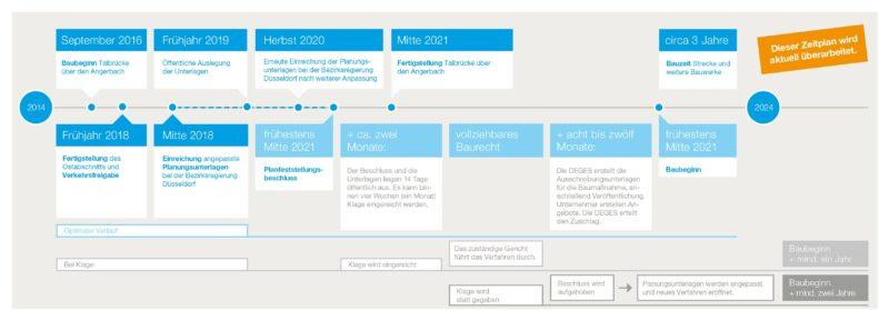 Zeitplan A44-Lückenschluss wird aktuell überarbeitet