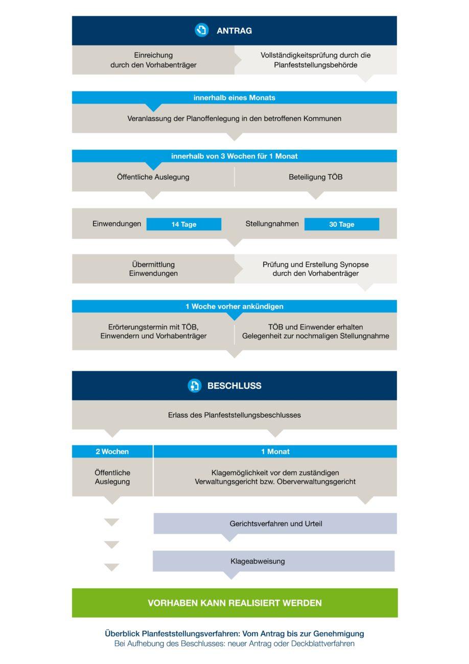 Grafik zumn Ablauf des Planfestellungsverfahrens