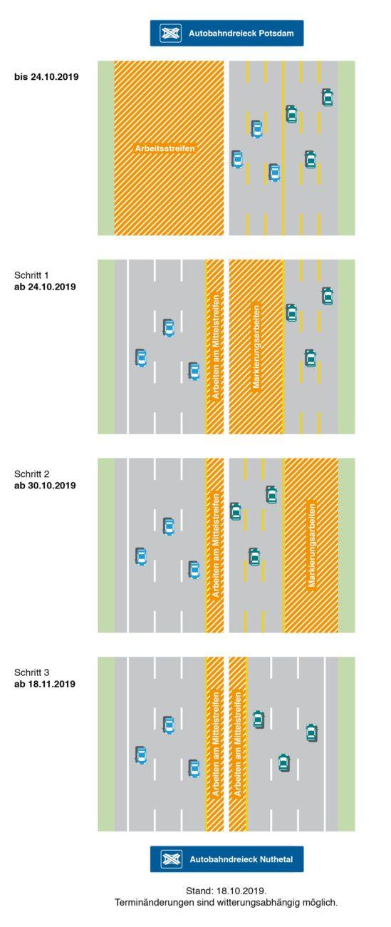 Schrittweise Anpassung der Verkehrsführung auf der Autobahn A 10