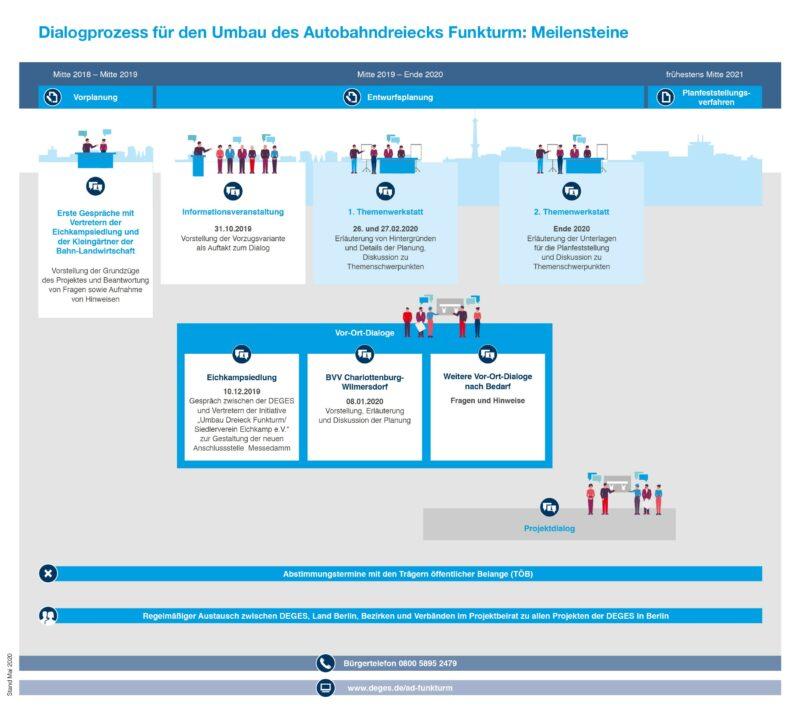 Umbau AD Funkturm_Dialogprozess der DEGES_Stand April 2020