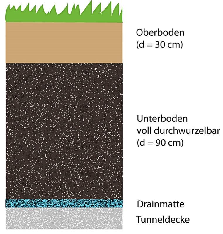 Darstellung Bodenaufbau