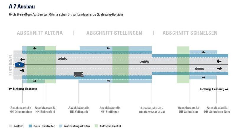 Übersicht des Ausbaus der A 7