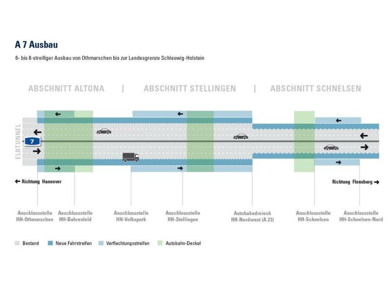 Übersicht zum Fahrbahnausbau der A 7