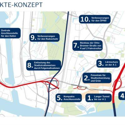 Die zentrale Forderung der Bürgerinnen und Bürger, einen 1,5 Kilometer langen Tunnel bis zur A 1, ist in die Planungen aufgenommen