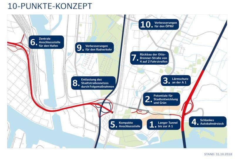 Die zentrale Forderung der Bürgerinnen und Bürger nach einem 1,5 Kilometer langen Tunnel bis zur A 1 ist in die Planungen aufgenommen worden
