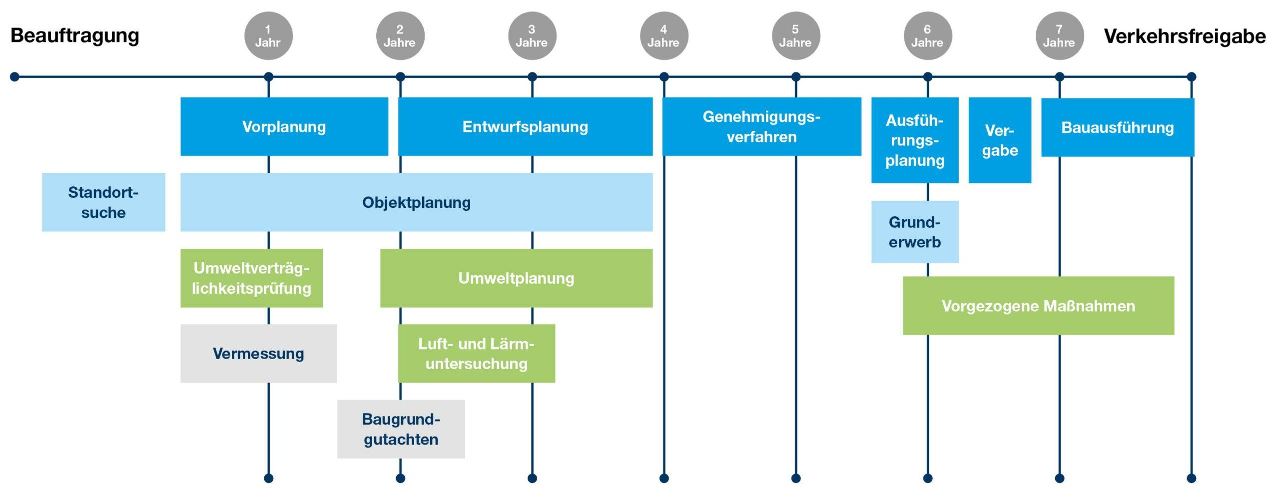 Grafik zum Planungsablauf für Rastanlagen